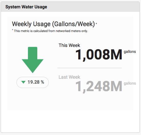 System Water Usage copy